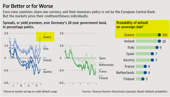 greece-prob-of-default